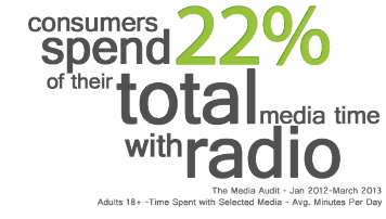 Let's face it, there is a TON of media available to consumers these days.  Television, print, and the vast expanse of the Internet and social media.  Despite the huge number of choices available, people still choose radio almost a quarter of the time.
