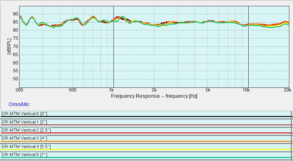 Decennio Vertical Response Curves.jpg