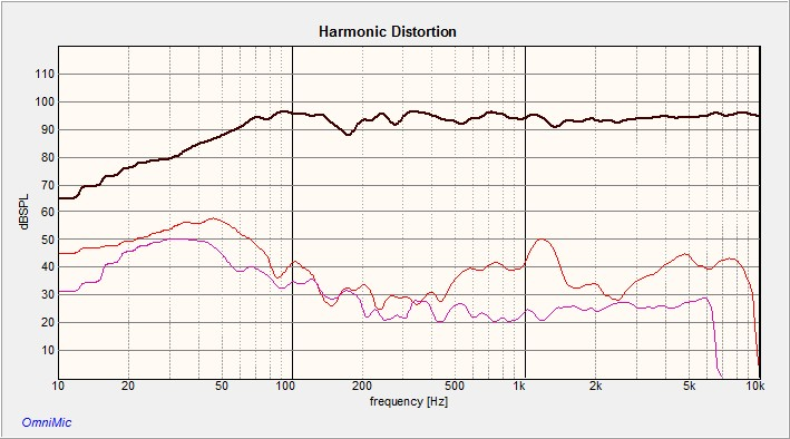 Ancora Harmonic Distortion.jpg