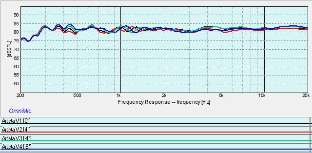 Artista Vertical Response Curves.jpg