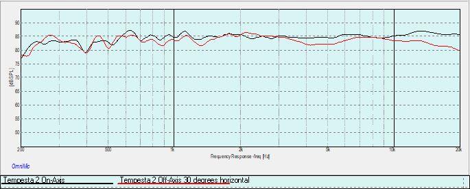 Tempesta 2 On-Axis vs. Off-Axis 30 deg horizontal.jpg