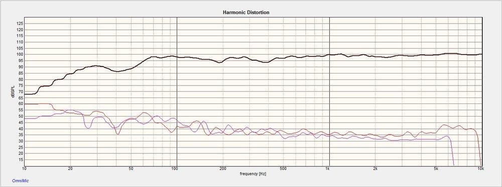 Tempesta 2 Distortion at .5M 100dB.jpg