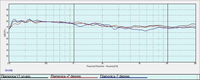 Filarmonica Vertical Response.jpg