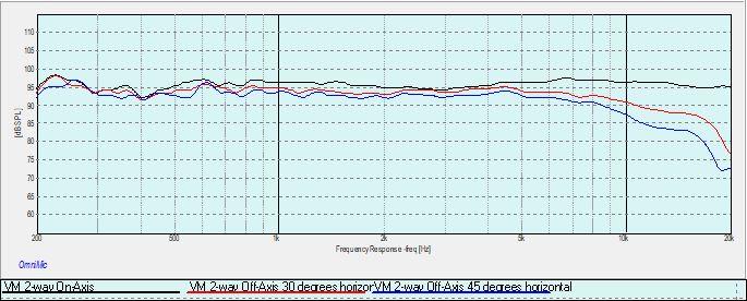Onesto 0-30-45 degree horizontal response.jpg