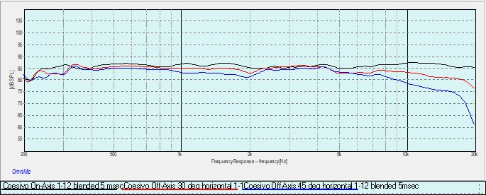 Coesivo 0-30-45 degrees horizontal response.jpg