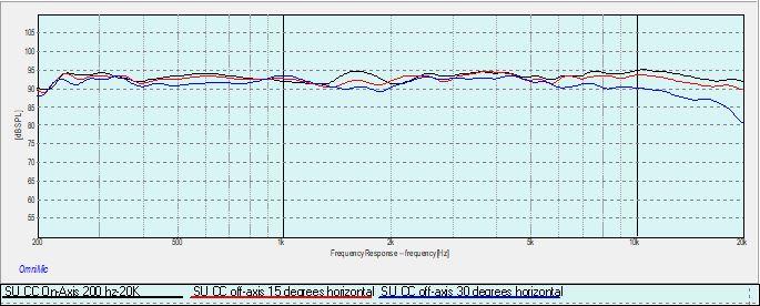 Finezza CC 0-15-30 degrees horizontal.jpg