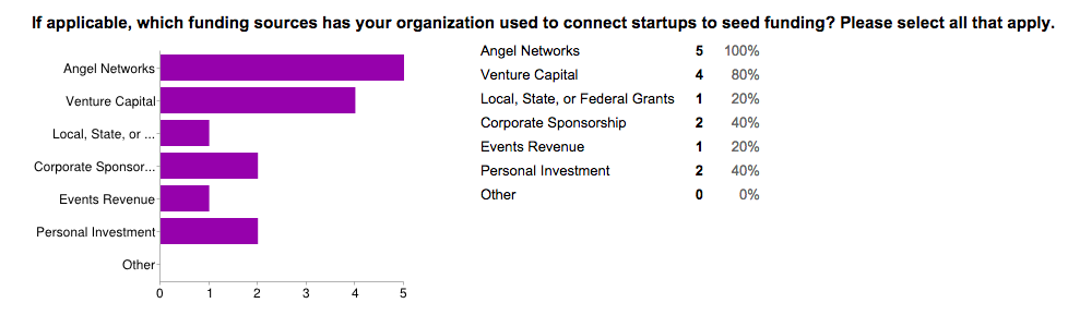 An active and supportive angel network, followed closely by formal venture capital, appears vital to the success of an emerging startup community.