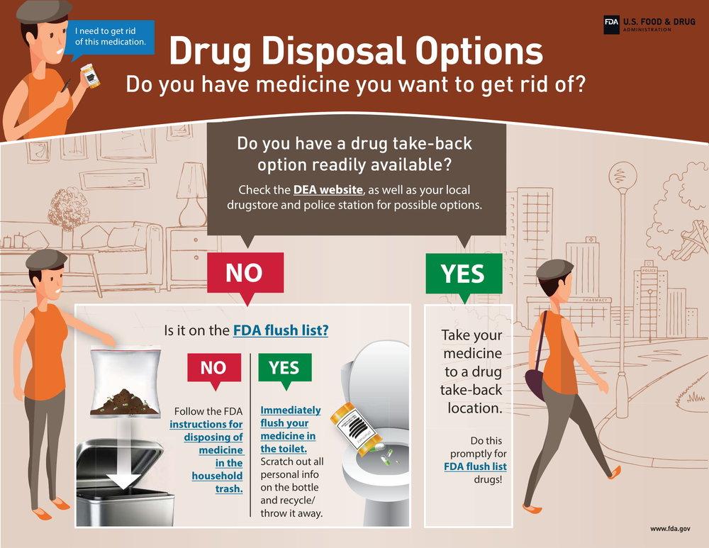 From FDA