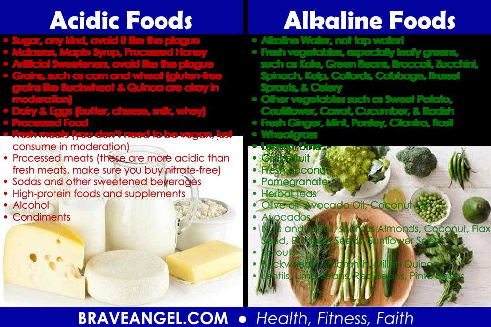 Acidic Foods Alkaline Foods Chart