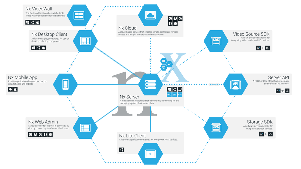 Nx Witness System Architecture - click to view full size