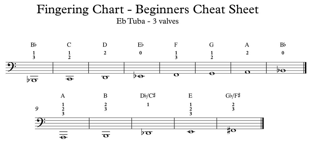 Tuba+Fingering+EEb+3v+Cheat+Sheet fingering charts northern beaches brass
