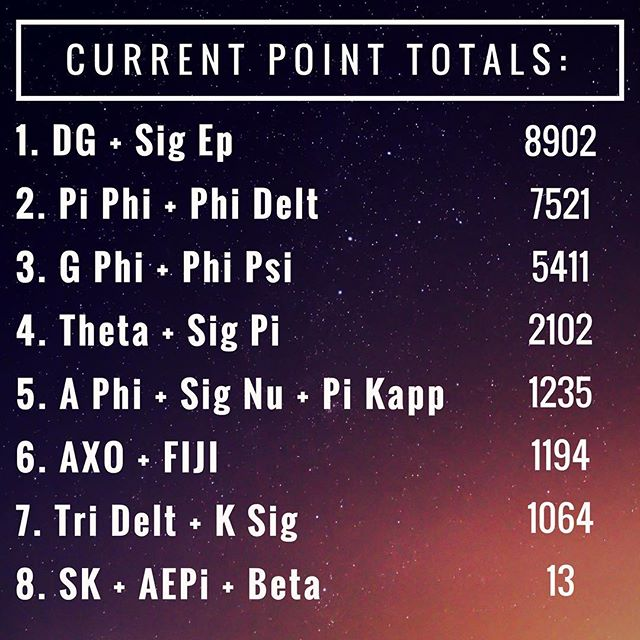 Point update! Great job everyone, keep pushing because we're coming up on May 4th fast!  And remember, donations through the donation platform are still double points!! Happy fundraising everyone! #ucigreeksongfest