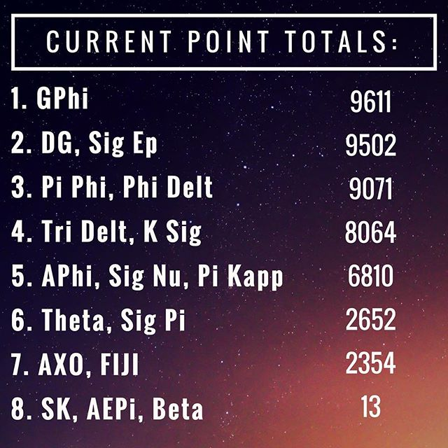 One of our last point updates going into the show! You guys have done great work and we're so proud! Remember that double points for donations is still active so any team can close the gap if you rally on the donation platform!  #ucigreeksongfest