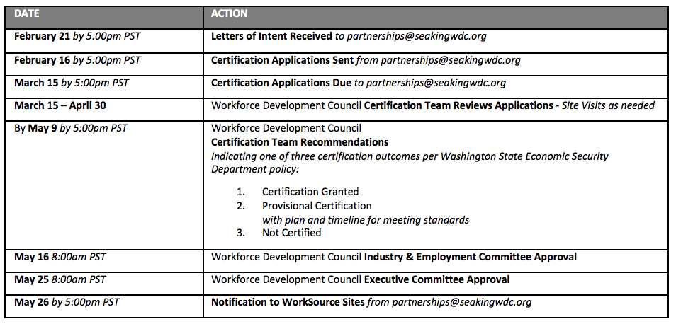 WorkSource Site Certification 2017, Timeline