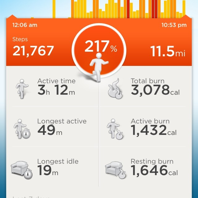 According to my jawbone up band I moved the equivalent of 11 miles yesterday freestyling.. Burned 3100 calories and did 21k steps.. Who says rhyming doesn't give u a workout?