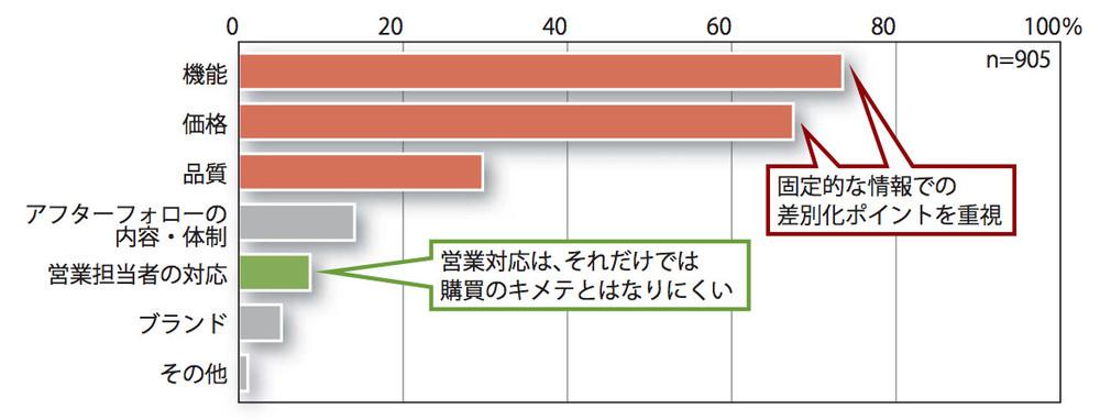 購買決断の決め手 (n=905)