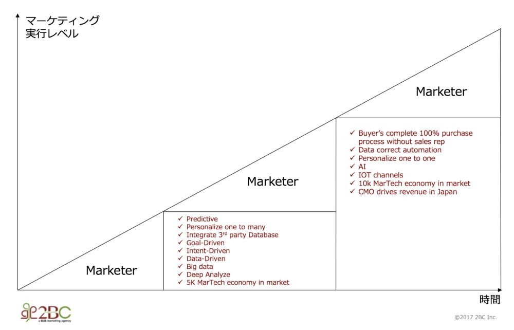 マーケティング実行レベルの向上