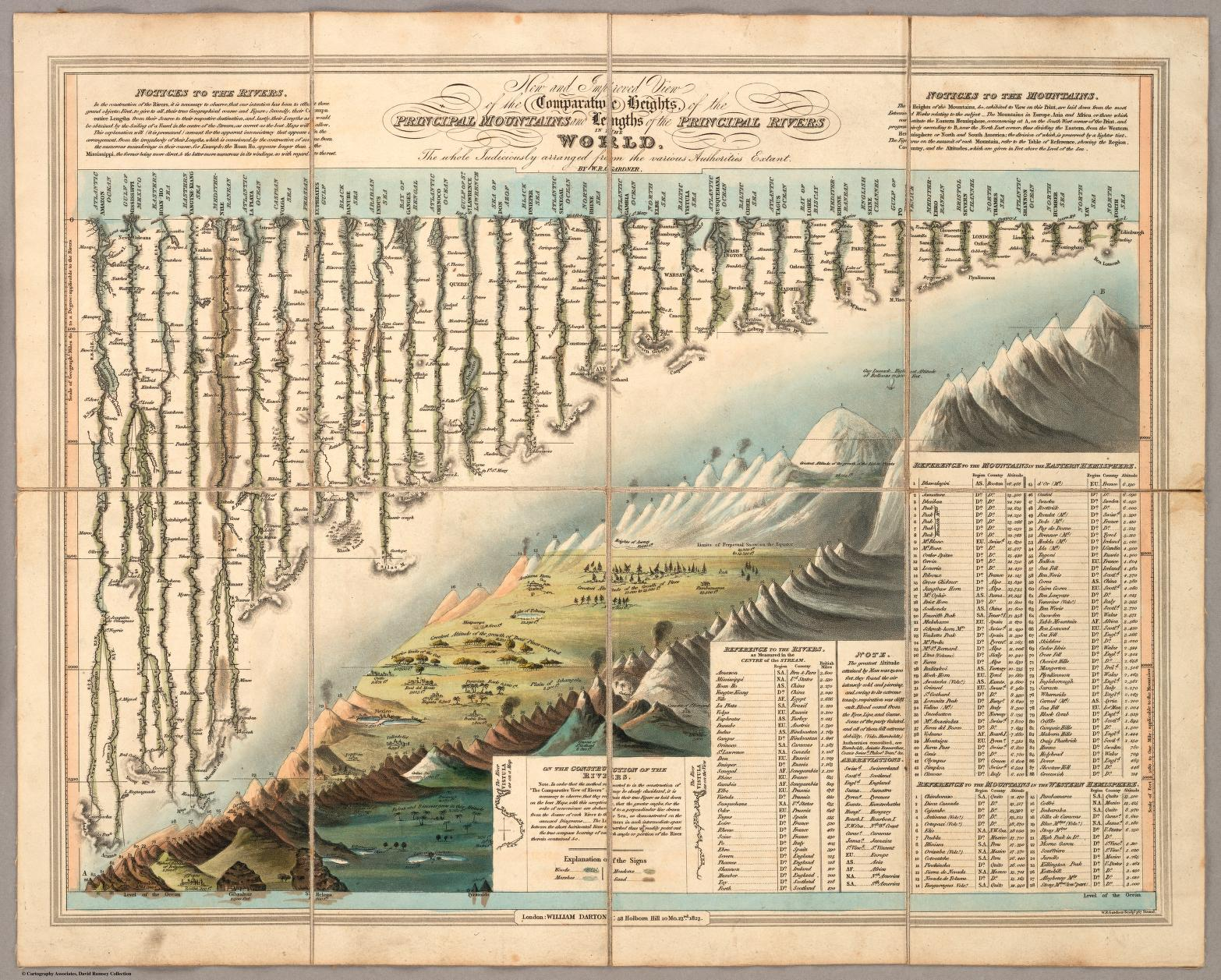 Gardner's Comparative Heights of Mountains and Rivers, 1823