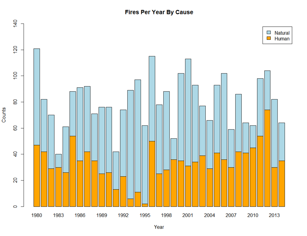 Fires by cause per year in the highway 285 corridor between 1980-2014. Data from the U.S. Forest Service.