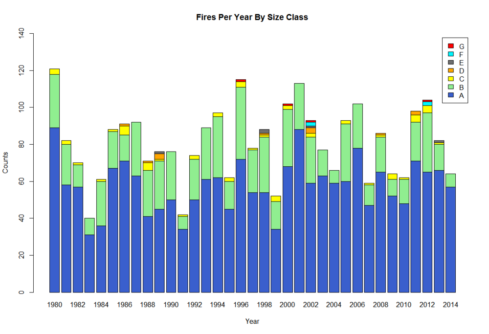 Fires by class size per year between 1980-2014 in the highway 285 corridor. U.S. Forest Service data. 2002 is the only year when a fire of each class size occurred. Class G fires have only occurred four times.