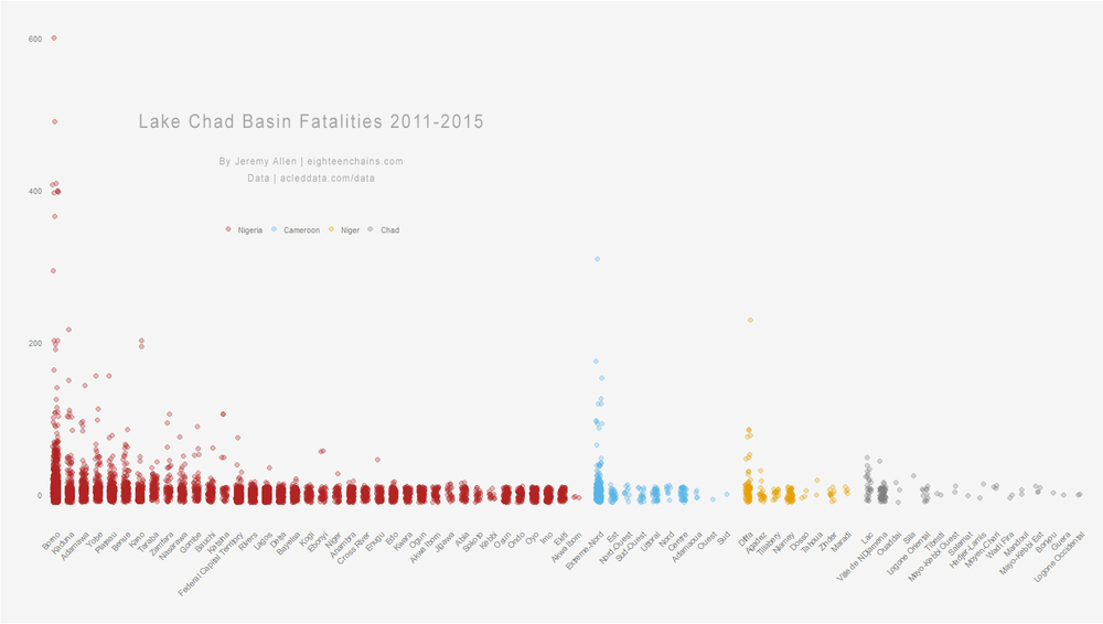 Strip plot of Lake Chad Basin fatalities. This graph was produced in R with the ggplot2 package. Fatalities data are from ACLED, the Armed Conflict Location and Event Data Project.