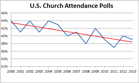 Polls on church attendance