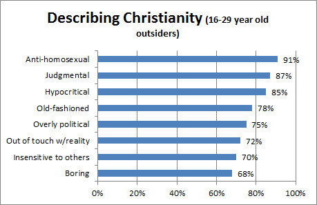 Millennial's views of Christianity from the book UnChristian by Kinnaman and Lyons ((2007).