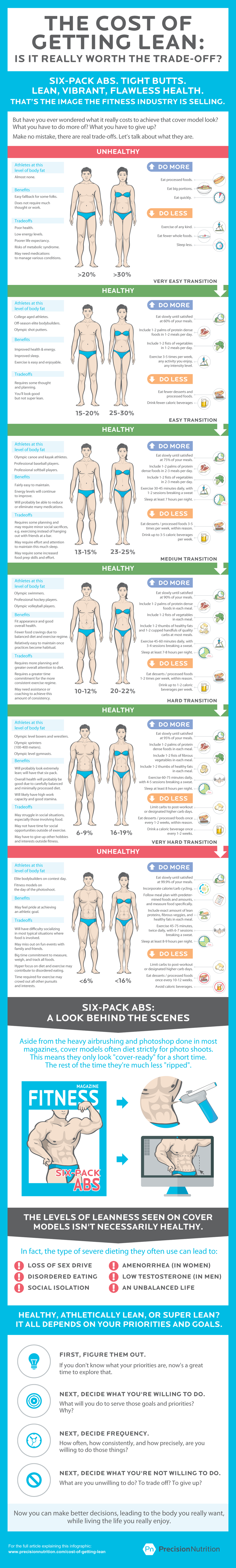 precision-nutrition-cost-of-getting-lean-infographic.png