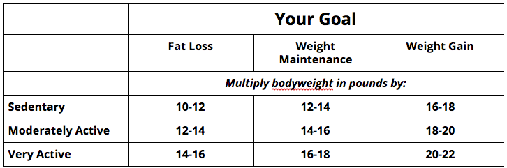 Multiply your current body weight by a number. Just choose one. This chart also assumes you're doing CrossFit once a day, so the activity level applies to the other 23 hours of your life. Also, don't over analyze it— just choose a number, if you don't like it in 2 or three weeks, try a new one. For ladies who weight 220 or more or men who weigh 240 or more, subtract 30 before multiplying.