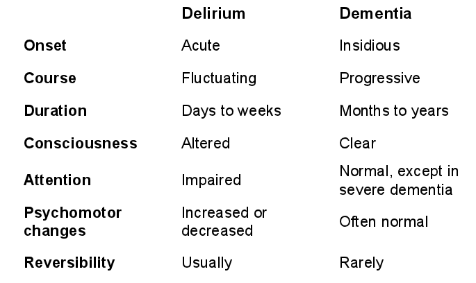 Dementia versus delirium