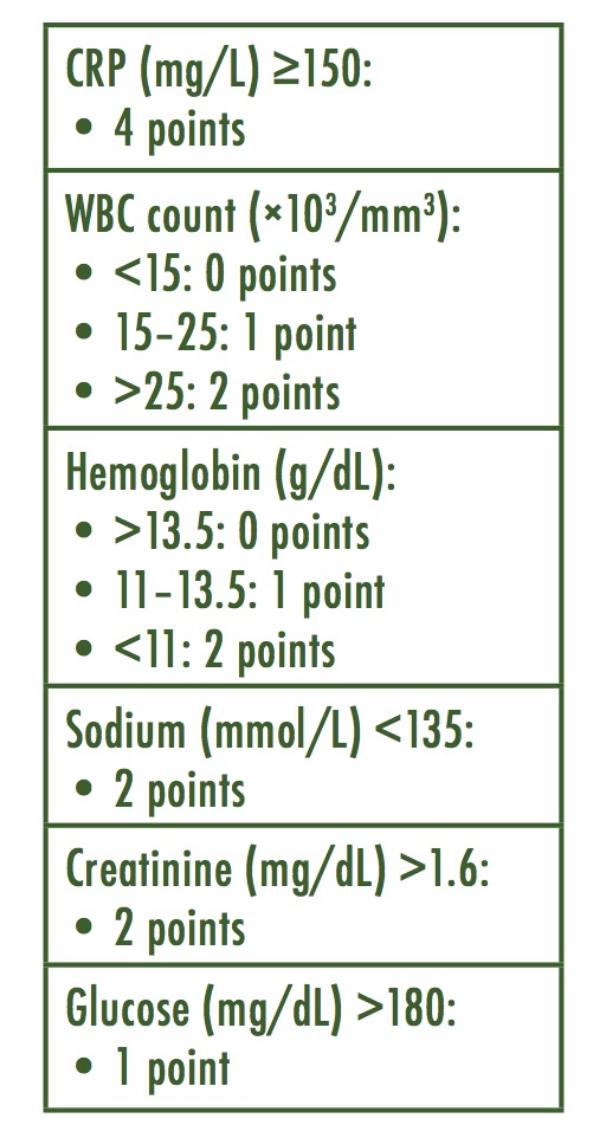 Table 1: Laboratory Risk Indicator for Necrotizing Fasciitis (LRINEC) Score Parameters. Wong et al, 2004.