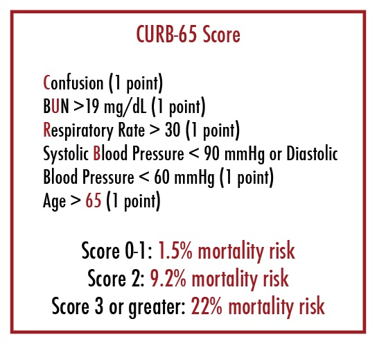 Figure  1: CURB-65 score for pneumonia severity.  CHART CREATED BY DR. KARI GORDER. THIS WORK IS LICENSED UNDER A CREATIVE COMMONS ATTRIBUTION-NONCOMMERICAL-SHARELIKE 4.0 INTERNATIONAL LICENSE