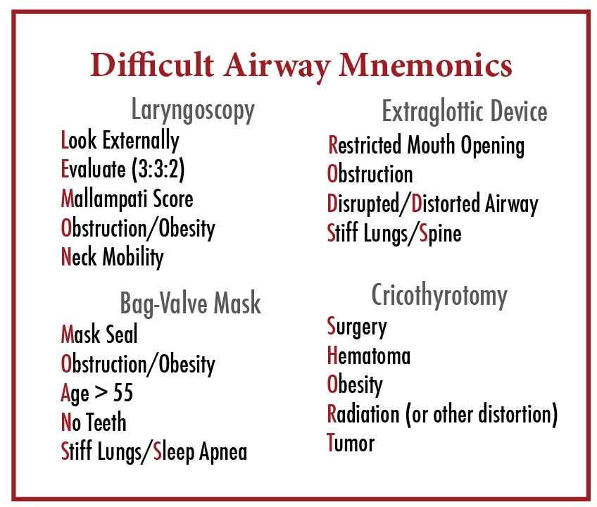 Table 1:  Helpful mnemonics for predicting airway difficulty.