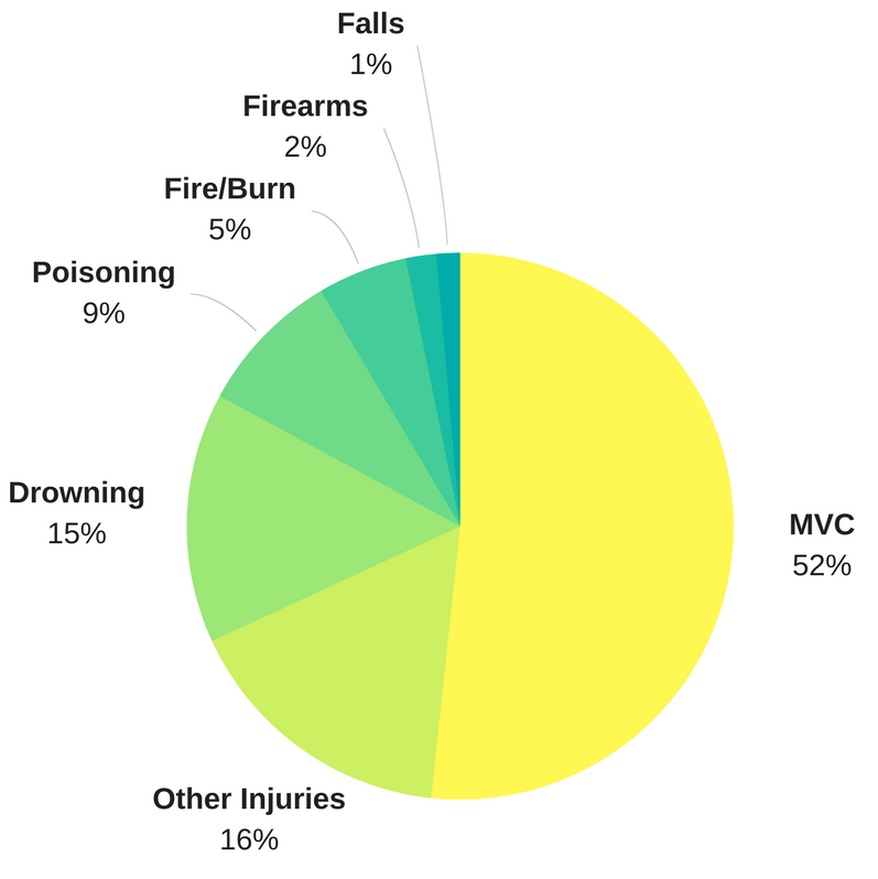 Causes of traumatic pediatric death by mechanism, with a clear majority found in MVCs. (1)
