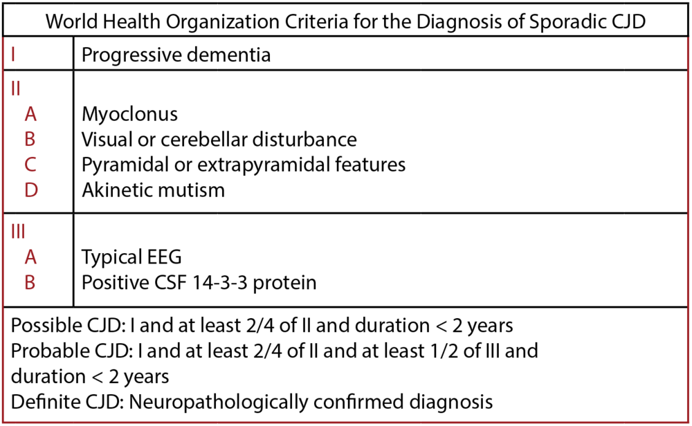 table 2. WHO diagnostic criteria for CJD.