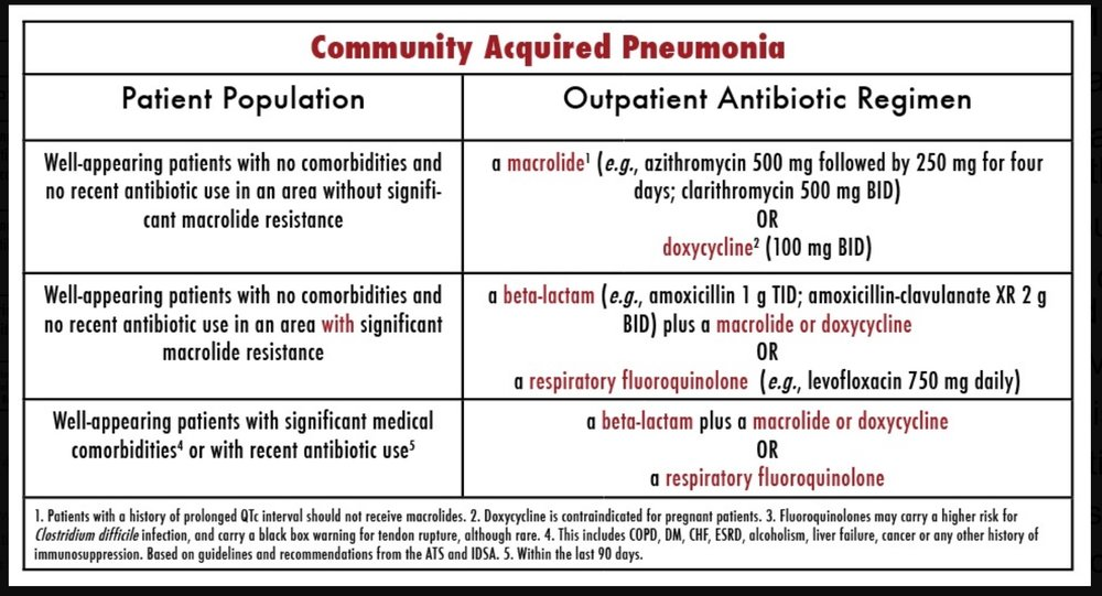 Table 1. A SUMMARY OF EMPIRIC ANTIBIOTIC CHOICE FOR HOSPITAL-ACQUIRED OR VENTILATOR-ASSOCIATED PNEUMONIA BASED ON PATIENT RISK FACTORS AND PRESENTING CLINICAL SYMPTOMS. BASED ON THE 2016 IDSA AND ATC GUIDELINES FOR MANAGEMENT OF ADULTS WITH HOSPITAL-ACQUIRED AND VENTILATOR-ASSOCIATED PNEUMONIA. MODELED AFTER FLOWCHART FROM PULMCCM.ORG.  CHART CREATED BY DR. KARI GORDER. THIS WORK IS LICENSED UNDER A CREATIVE COMMONS ATTRIBUTION-NONCOMMERICAL-SHARELIKE 4.0 INTERNATIONAL LICENSE