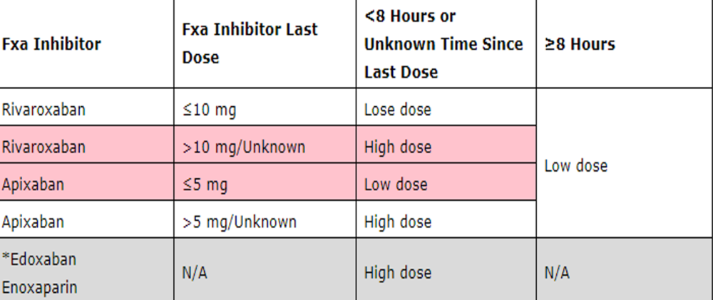 Figure 1. Andexxa Dosing chart.