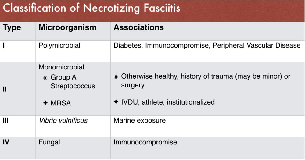 Table 1: Classification of Necrotizing Fasciitis (1)
