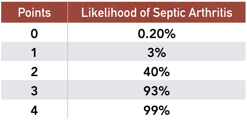 Table 2: Likelihood of Septic Arthritis with number of Kocher Criteria present. Based on data from Kocher and colleagues ( 1 )