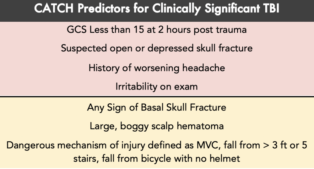 Table 4: CATCH High Risk and Moderate Risk Predictors for clinically significant TBI