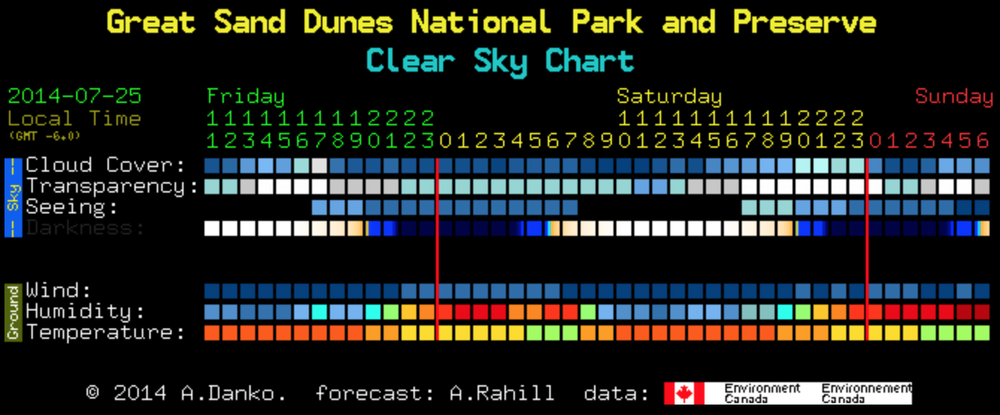Sky forecast for July 25th and July 26th. I bet I can jinx this weather.