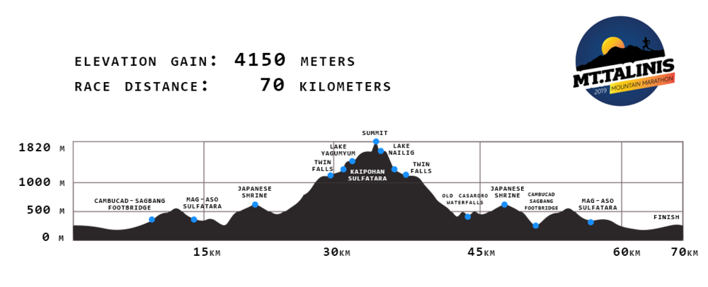Talinis_70k elevation profile 2018.png