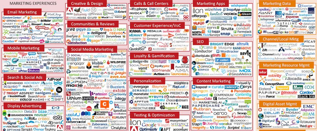 best-ad-vice: Marketing Ecosystem 2014