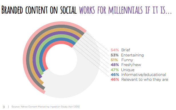 best-ad-vice: Branded content on social works for millenials