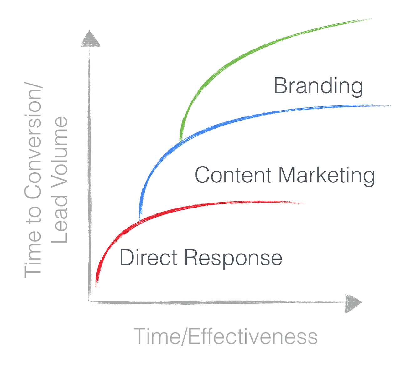 best-ad-vice :  Content marketing's three horizons