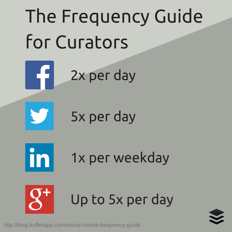 best-ad-vice: The frequency guide for curators