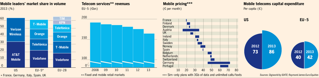 best-ad-vice: The fragmented mobile phone industry undermines Europe's single-market dream