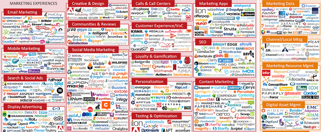 best-ad-vice :     Marketing Ecosystem 2014