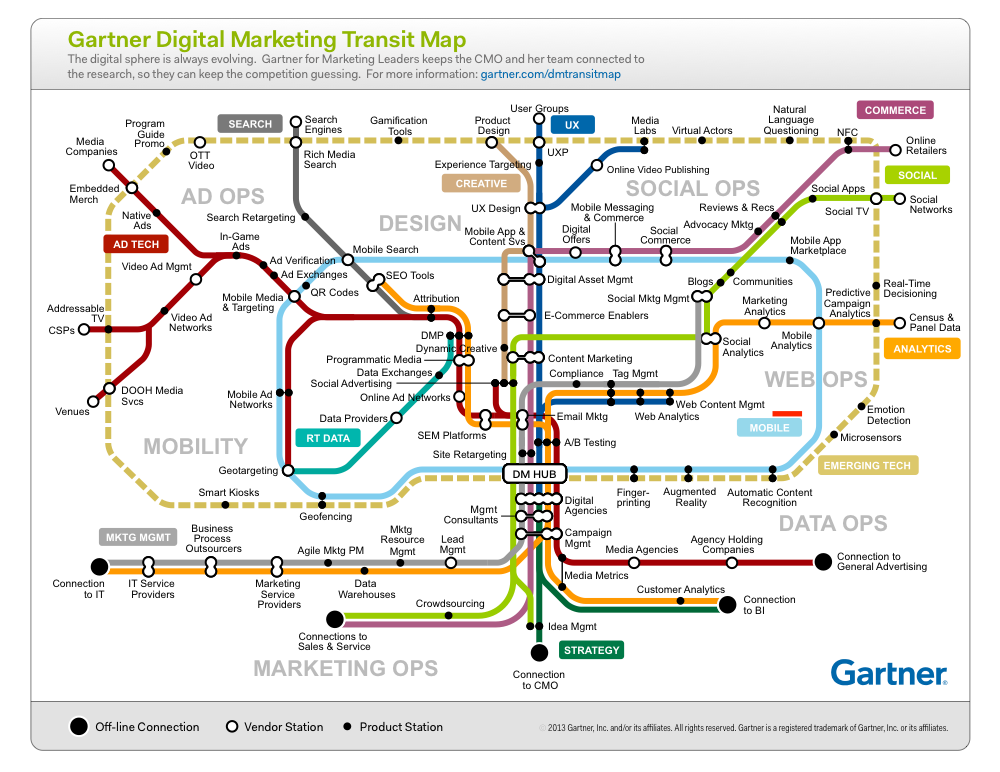 best-ad-vice: Gartner Digital Marketing Map