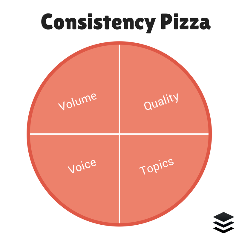 best-ad-vice: Consistency Pizza strategy for content marketing via Buffer